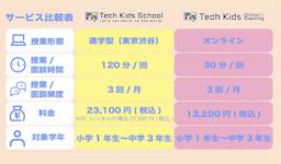 2つのサービスを徹底比較!「Tech Kids School」と「Tech Kids Online Coaching」の違いはなに?