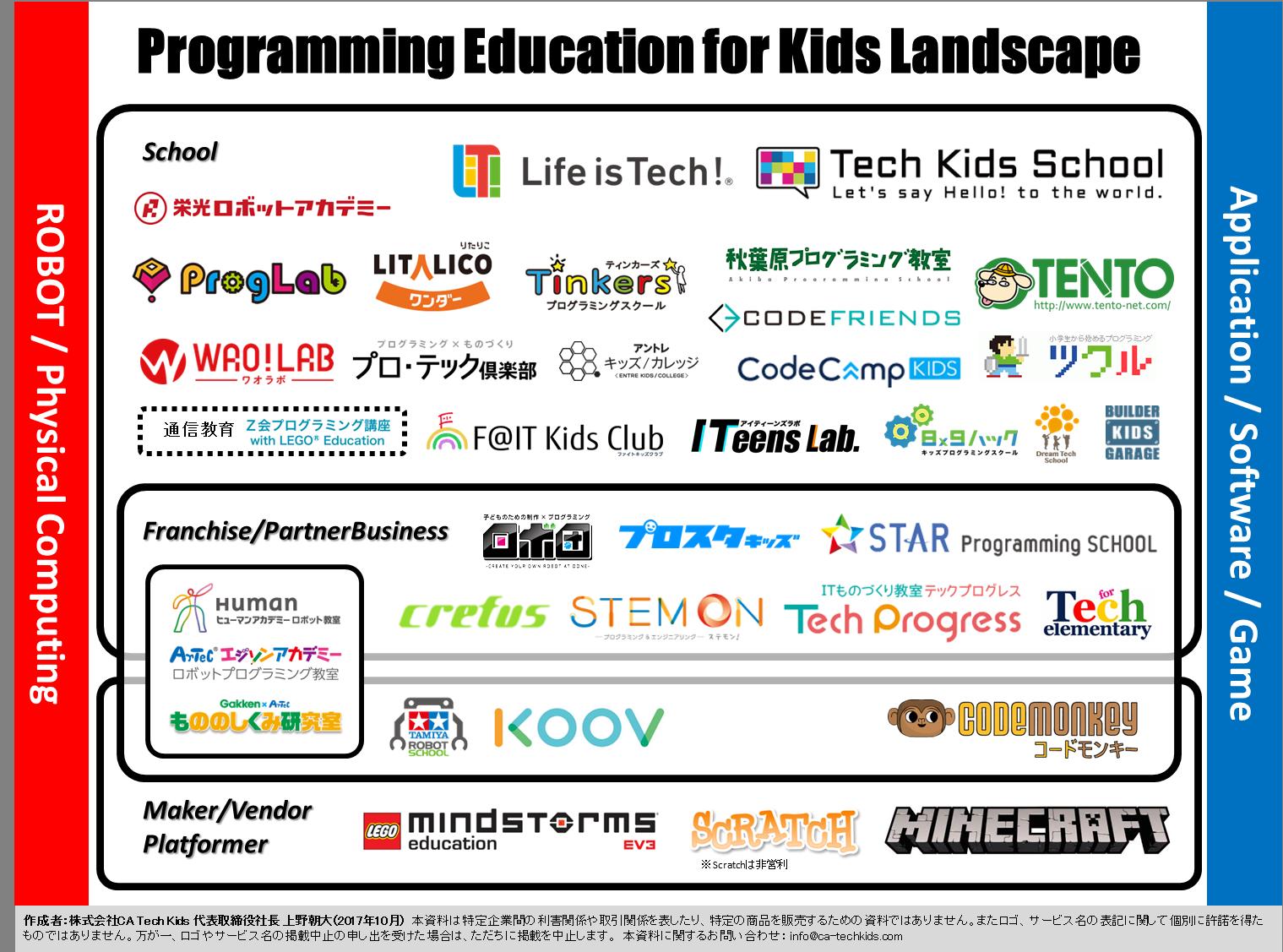 プログラミング教育提供事業者マップ(CA Tech Kids 作成)